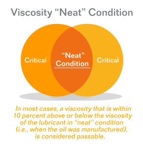 Neat Viscosity Diagram