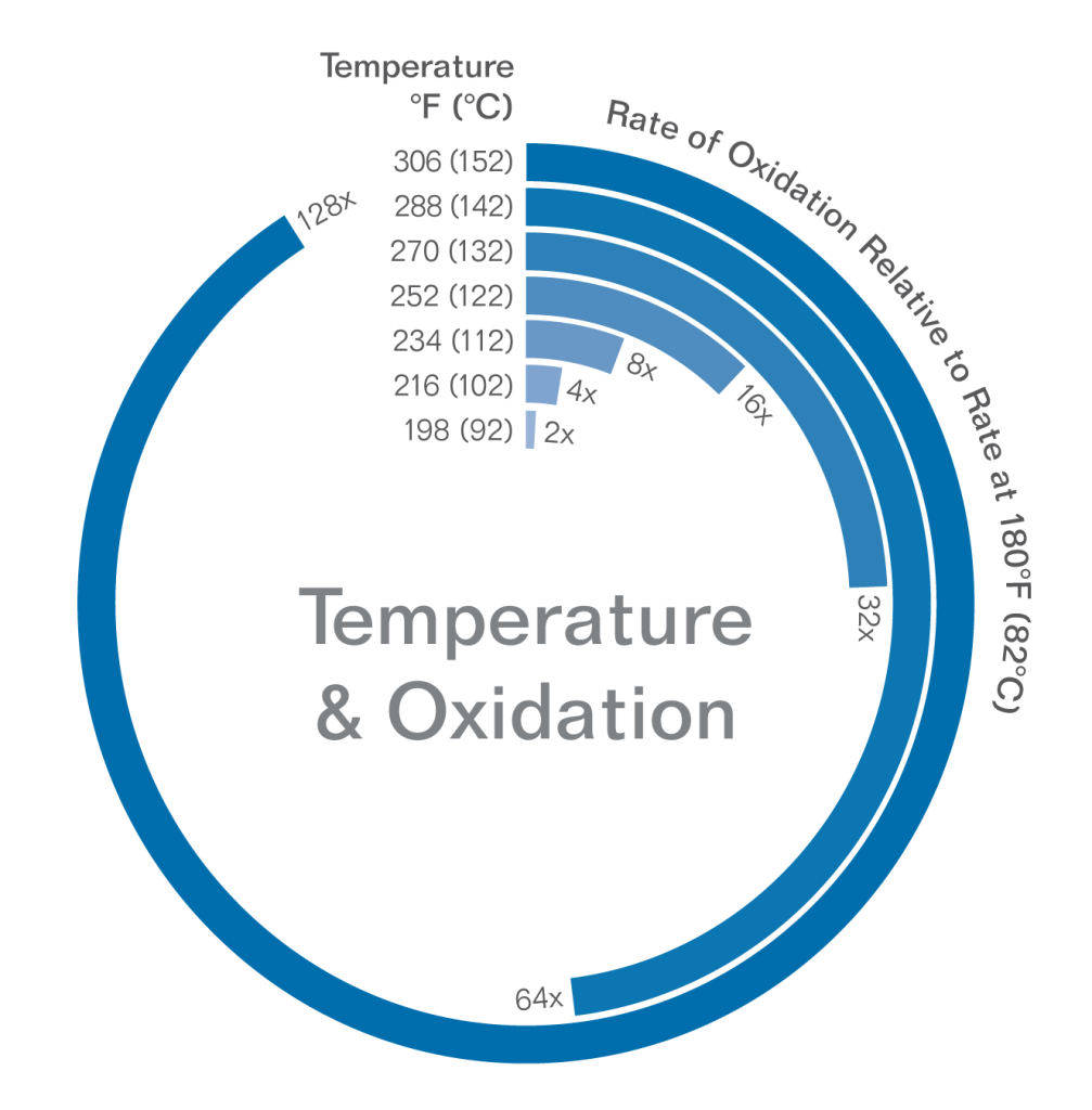 Temperature & Oxidation