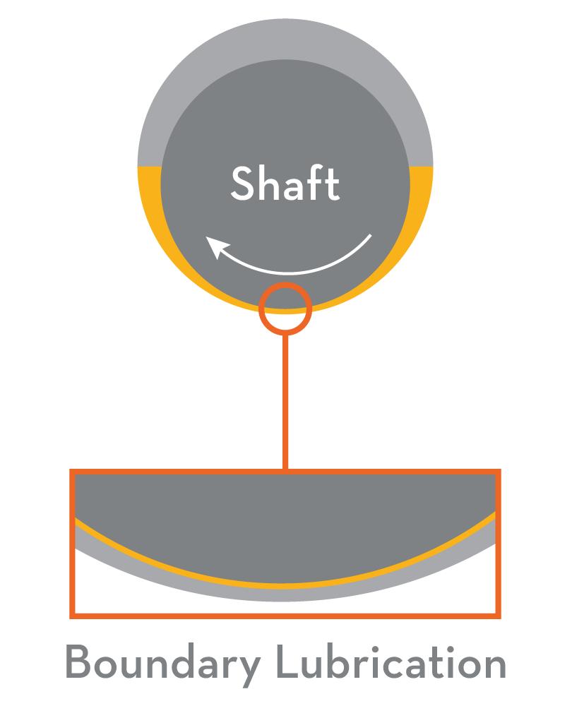 Boundary Lubrication Illustration