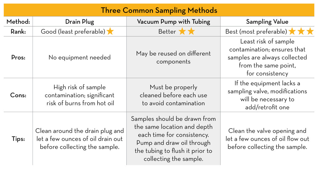 what are the types of sampling procedures