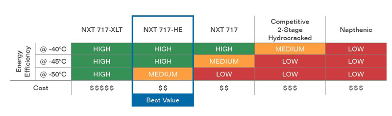 NXT 717 Chart