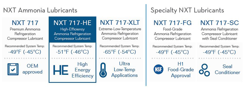 NXT 717 Lubricants